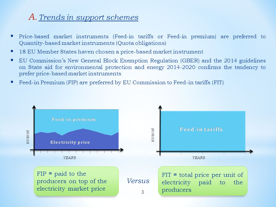 Trends in support schemes
