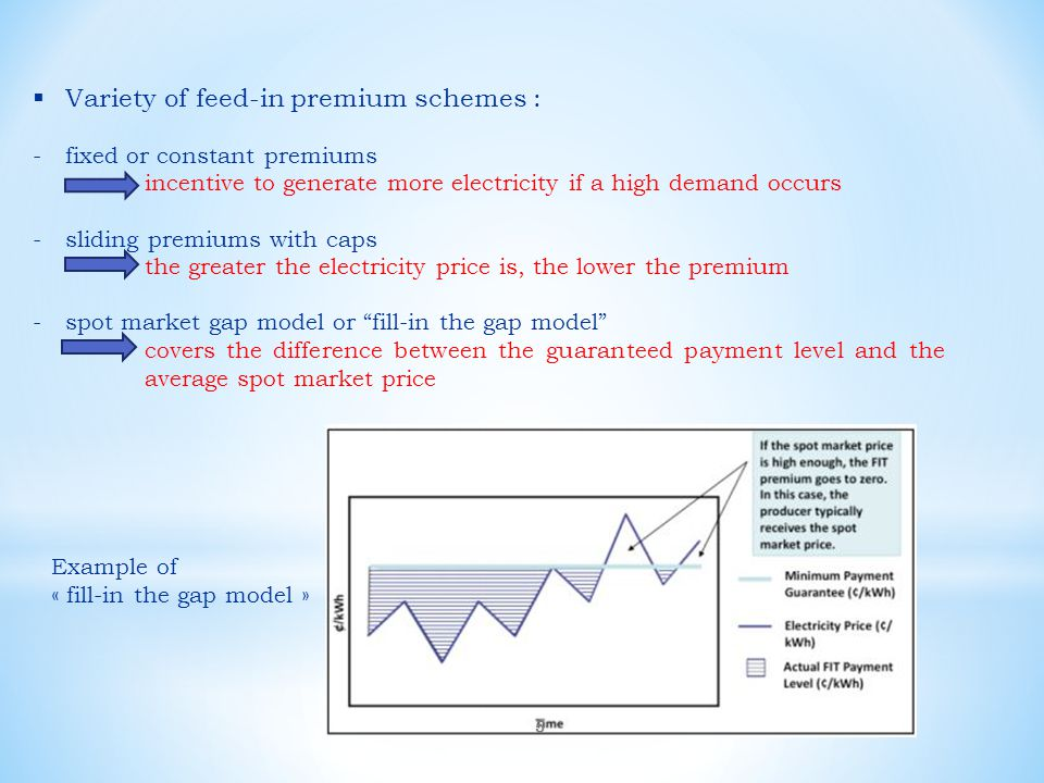 Variety of feed-in premium schemes :
