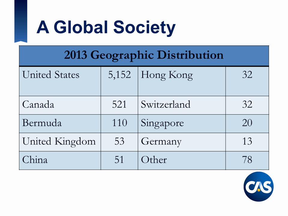 2013 Geographic Distribution