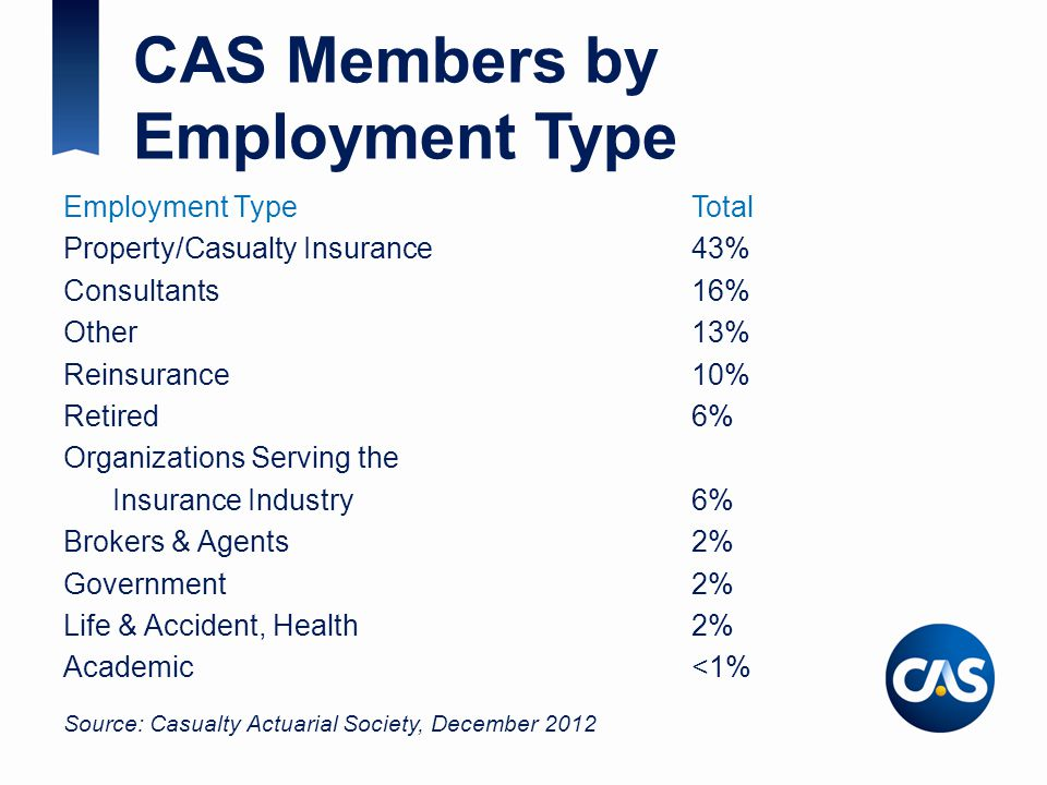 CAS Members by Employment Type