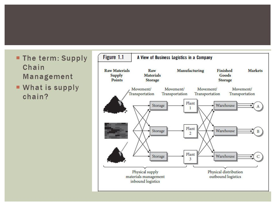 The term: Supply Chain Management
