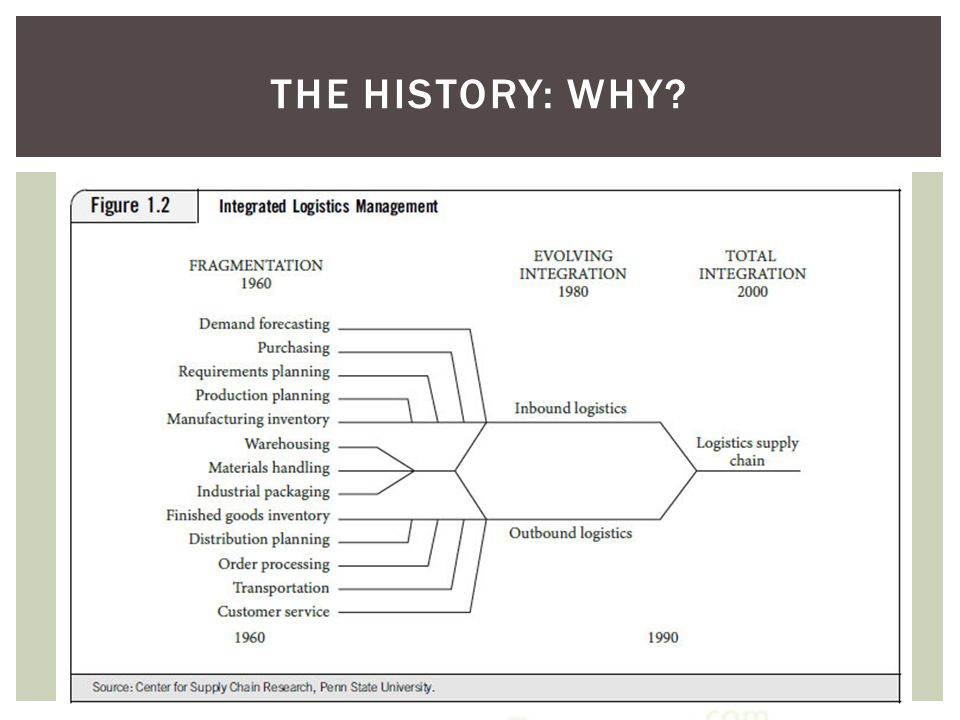 The history: WHY