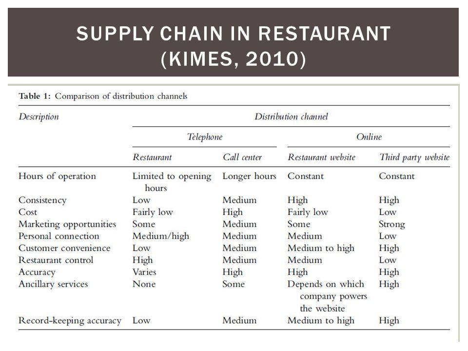SUPPLY CHAIN IN RESTAURANT (kimes, 2010)