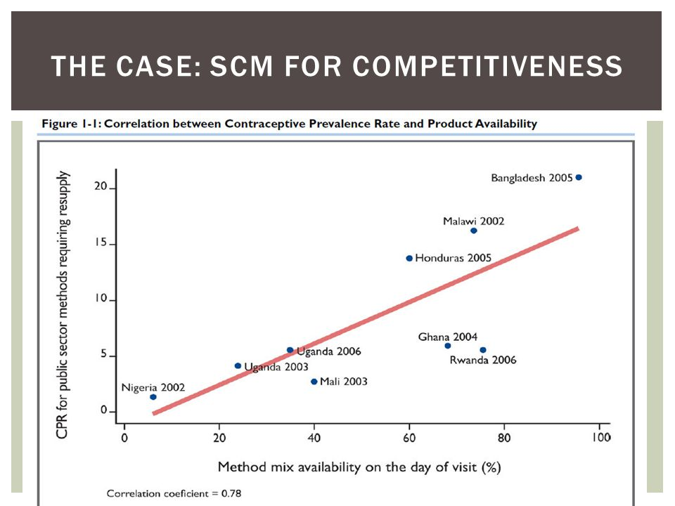 The case: scm for competitiveness