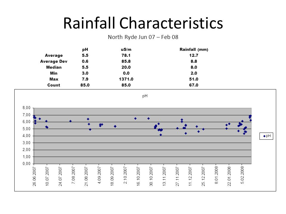 Rainfall Characteristics North Ryde Jun 07 – Feb 08