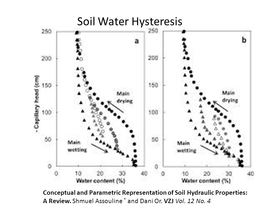 Soil Water Hysteresis Effect on irrigation scheduallinng – ET and TDR also on water movement.