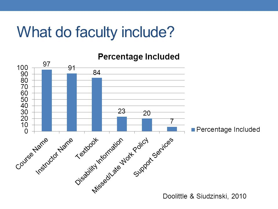 What do faculty include