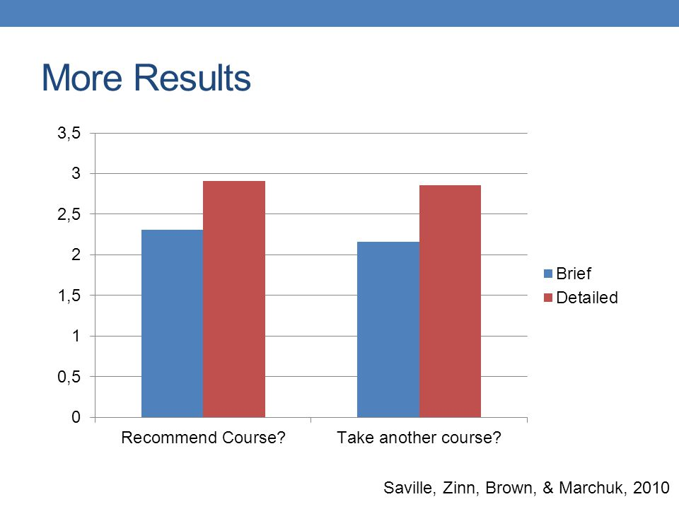 More Results Saville, Zinn, Brown, & Marchuk, 2010
