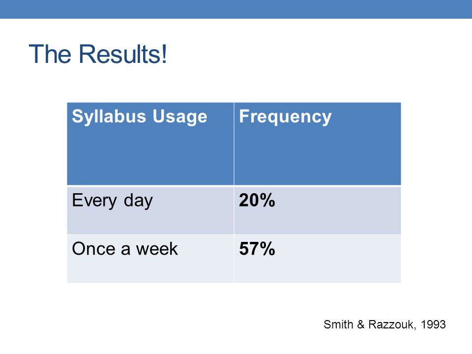 The Results! Syllabus Usage Frequency Every day 20% Once a week 57%