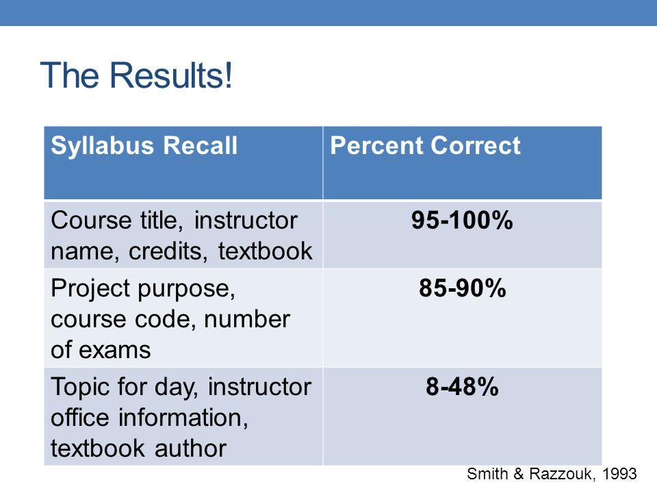 The Results! Syllabus Recall Percent Correct