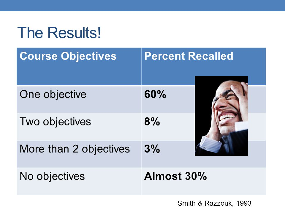 The Results! Course Objectives Percent Recalled One objective 60%