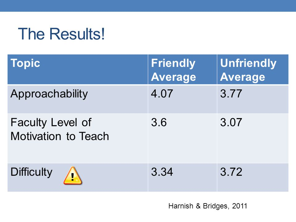 The Results! Topic Friendly Average Unfriendly Average Approachability