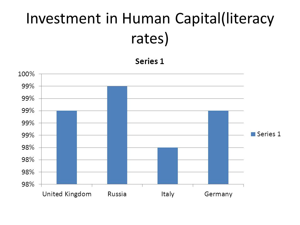 Investment in Human Capital(literacy rates)