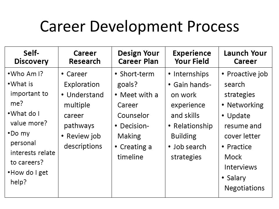 Career Development Process