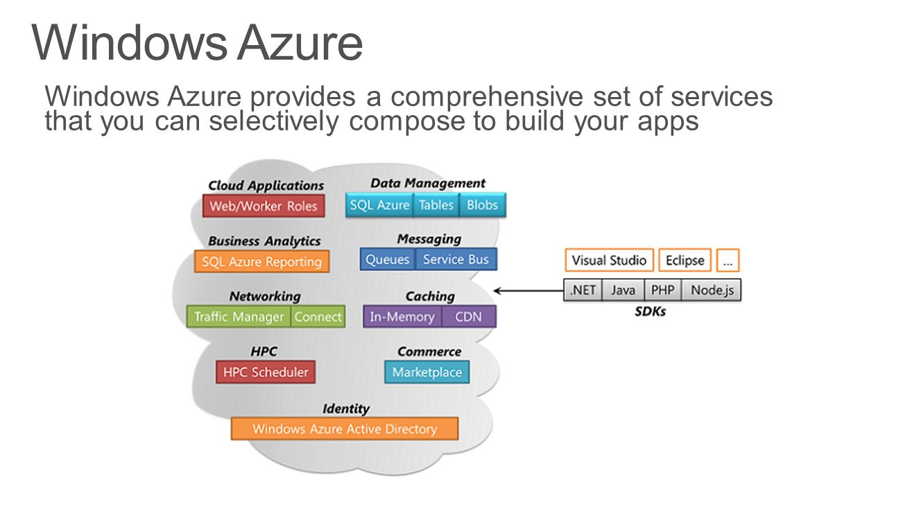 Windows Azure Windows Azure provides a comprehensive set of services that you can selectively compose to build your apps.