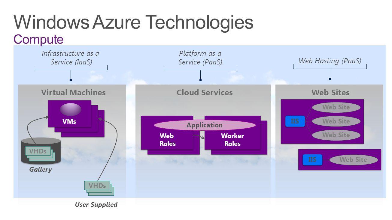 Windows Azure Technologies Compute