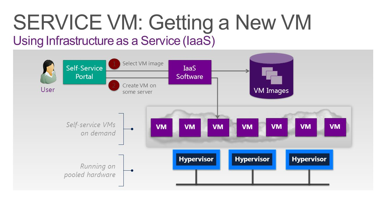 SERVICE VM: Getting a New VM Using Infrastructure as a Service (IaaS)