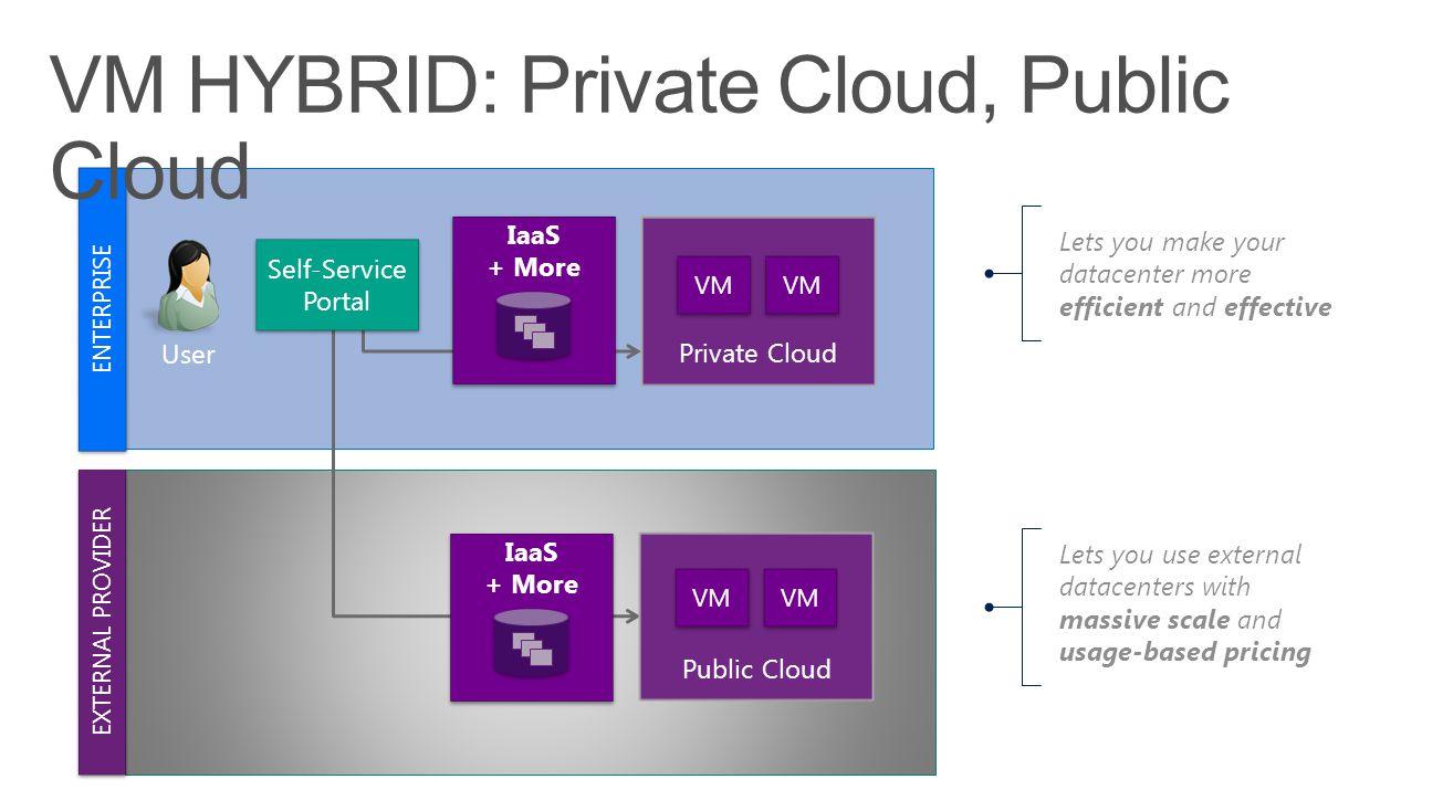 VM HYBRID: Private Cloud, Public Cloud