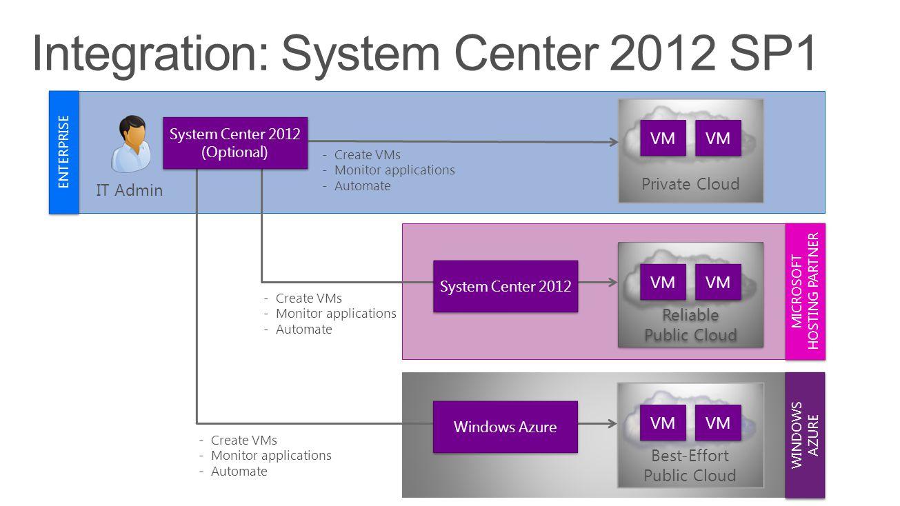 Integration: System Center 2012 SP1