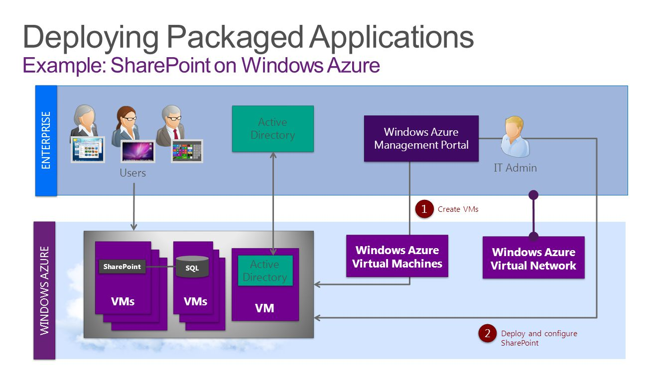 Deploying Packaged Applications Example: SharePoint on Windows Azure