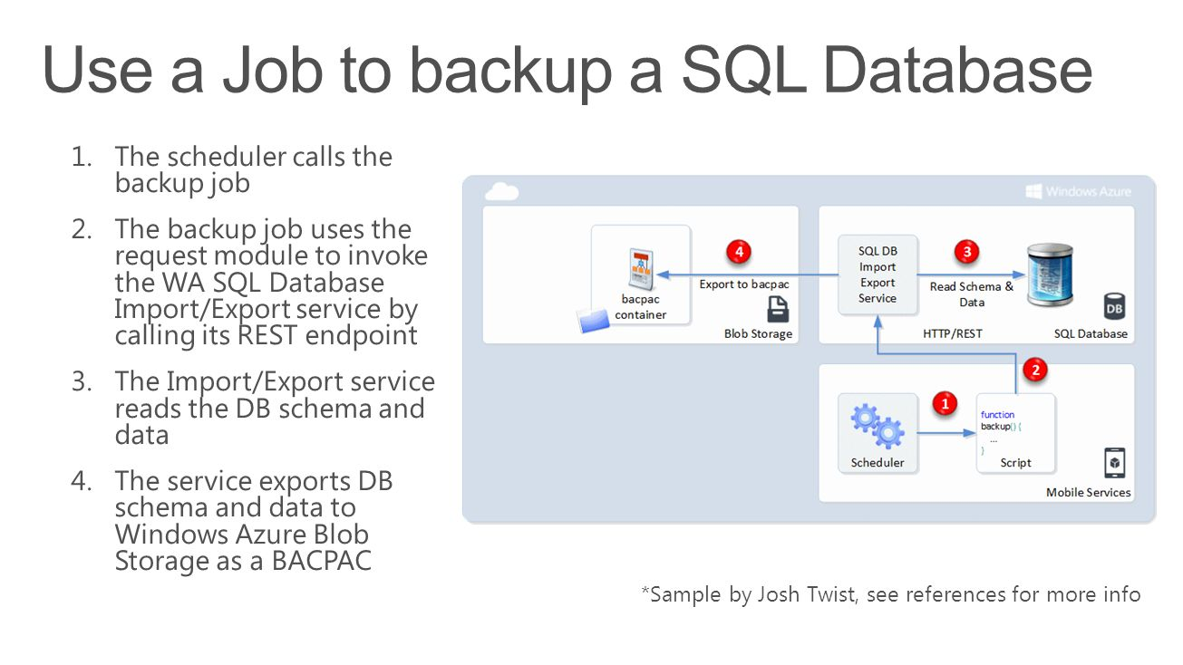 Use a Job to backup a SQL Database