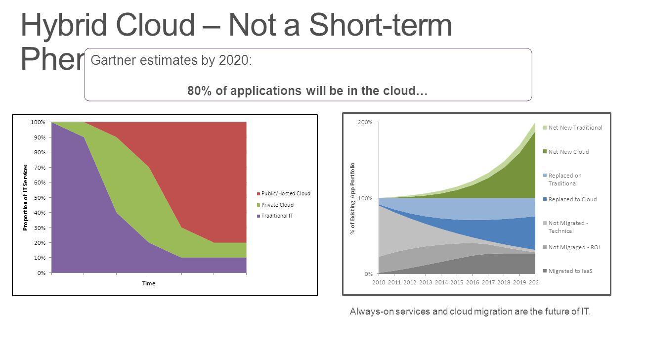 Hybrid Cloud – Not a Short-term Phenomenon