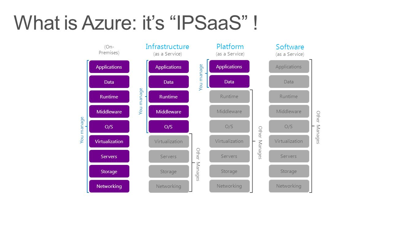 What is Azure: it's IPSaaS !