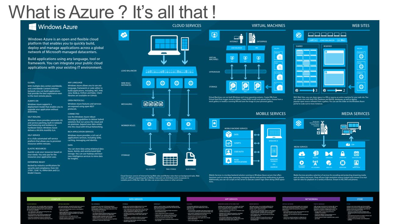 What is Azure It's all that !