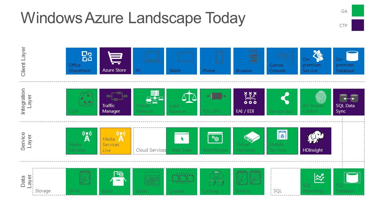 Windows Azure Landscape Today