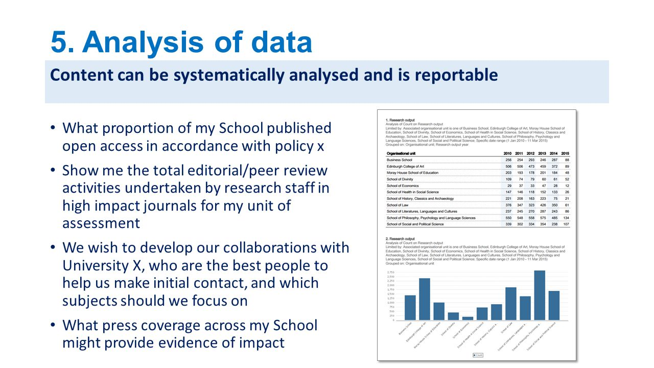 5. Analysis of data Content can be systematically analysed and is reportable.