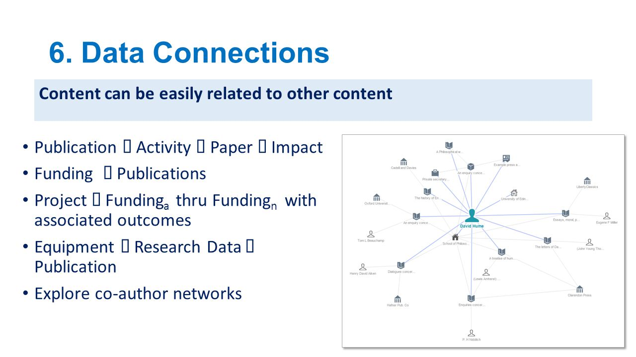 6. Data Connections Content can be easily related to other content