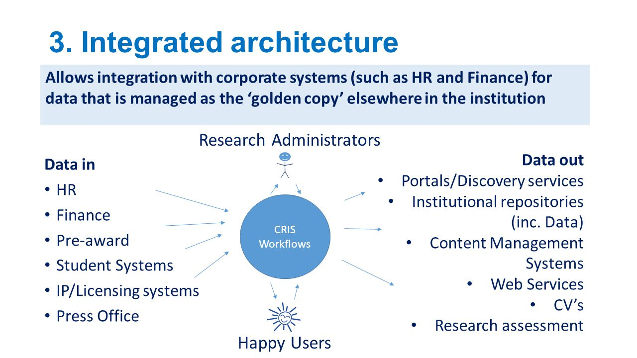 3. Integrated architecture