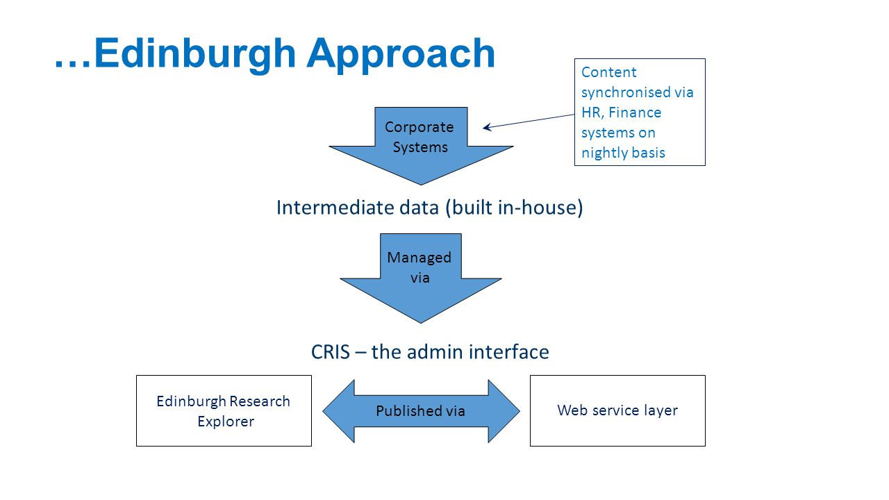 …Edinburgh Approach Intermediate data (built in-house)