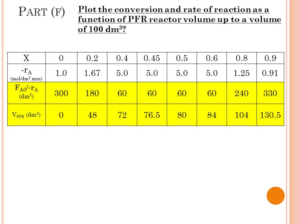 Part (f) Plot the conversion and rate of reaction as a function of PFR reactor volume up to a volume of 100 dm3