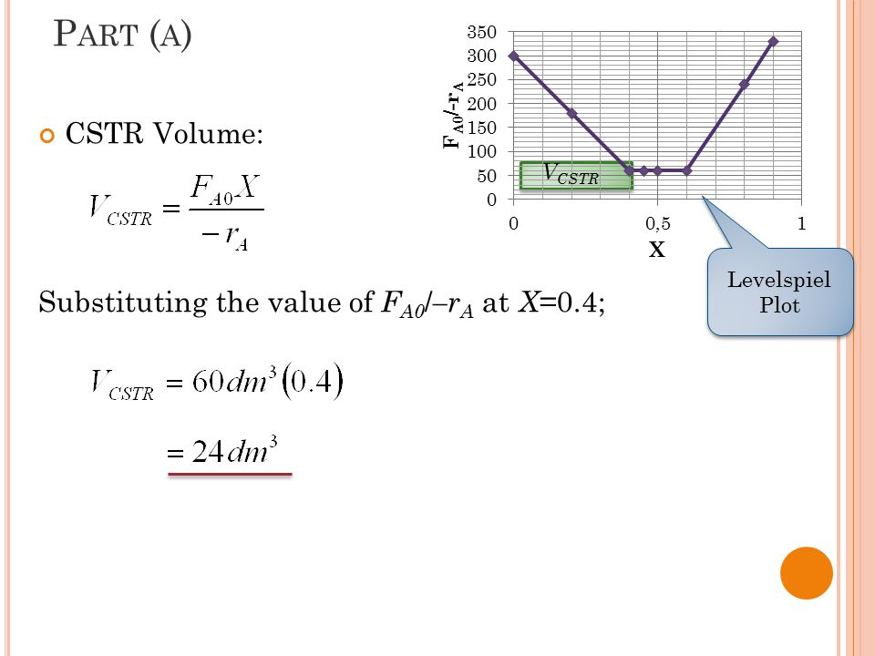 Part (a) CSTR Volume: Substituting the value of FA0/–rA at X=0.4;