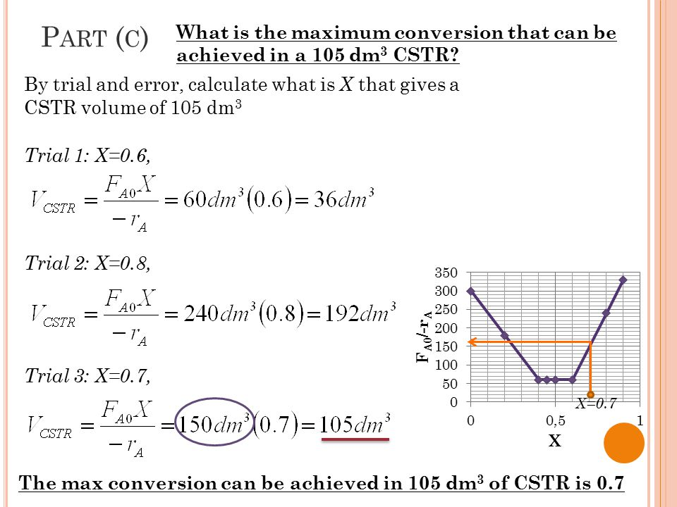Part (c) What is the maximum conversion that can be achieved in a 105 dm3 CSTR