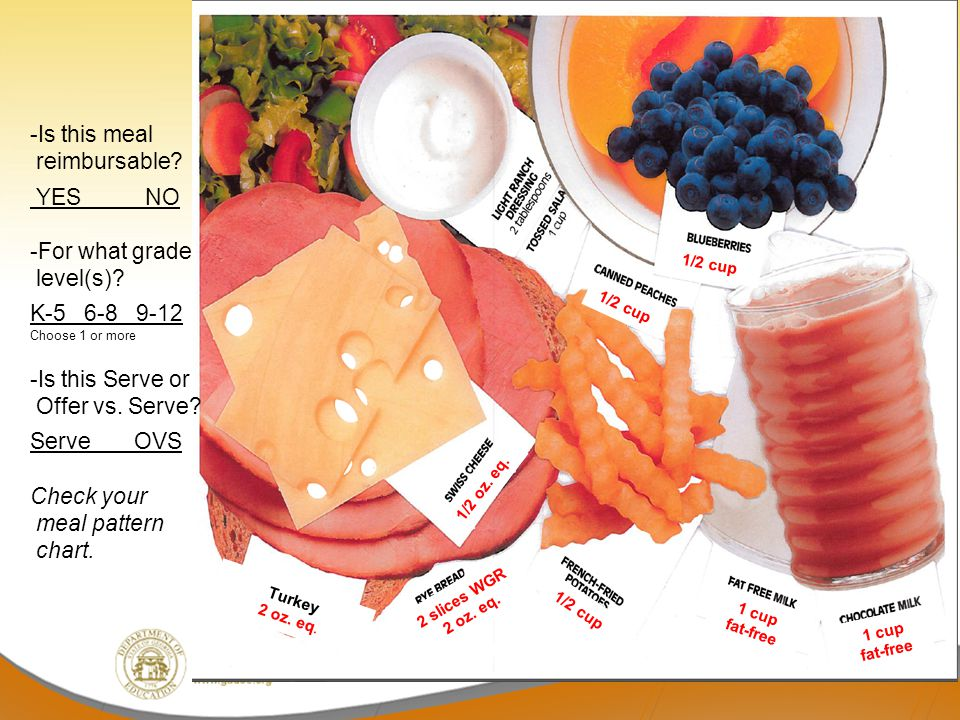 -Is this meal reimbursable YES NO -For what grade level(s)