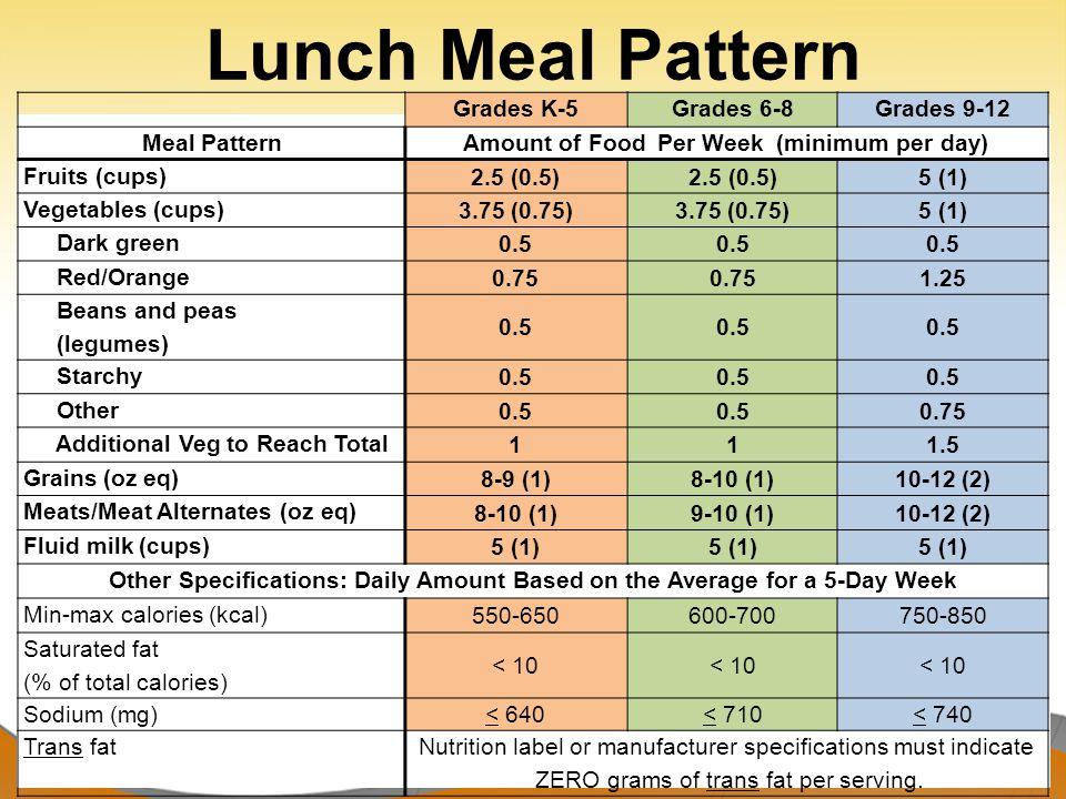 Recognize Reimbursable Meals