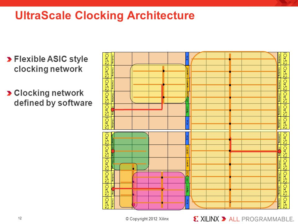 UltraScale Clocking Architecture