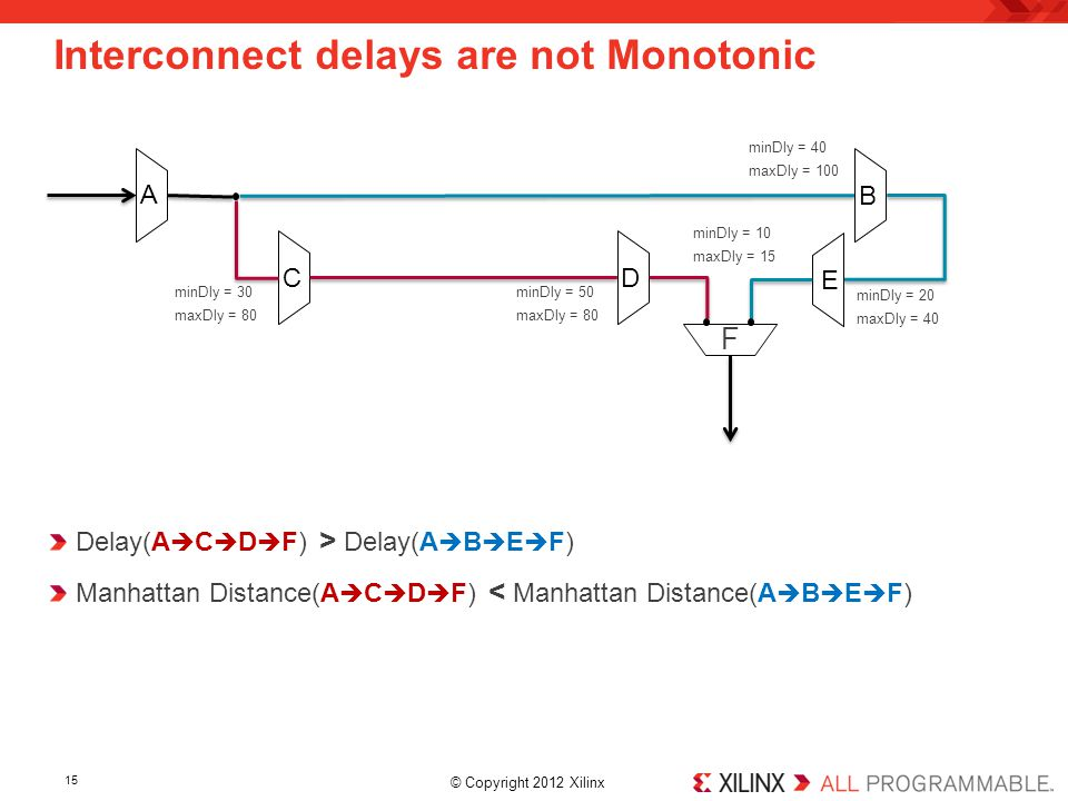 Interconnect delays are not Monotonic