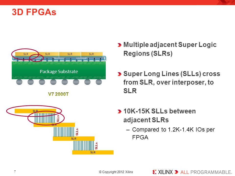 3D FPGAs Multiple adjacent Super Logic Regions (SLRs)