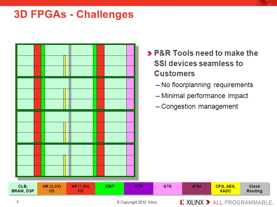3D FPGAs - Challenges P&R Tools need to make the SSI devices seamless to Customers. No floorplanning requirements.