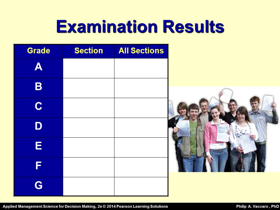 Examination Results Grade Section All Sections A B C D E F G