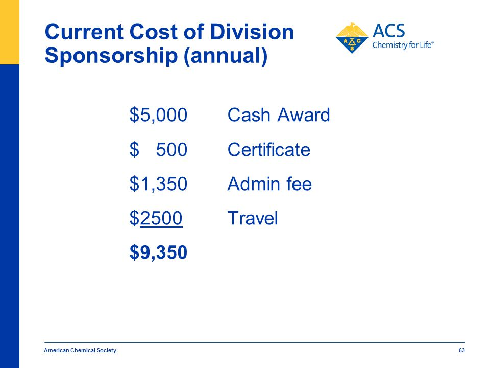 Current Cost of Division Sponsorship (annual)