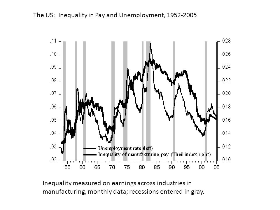 The US: Inequality in Pay and Unemployment, 1952-2005