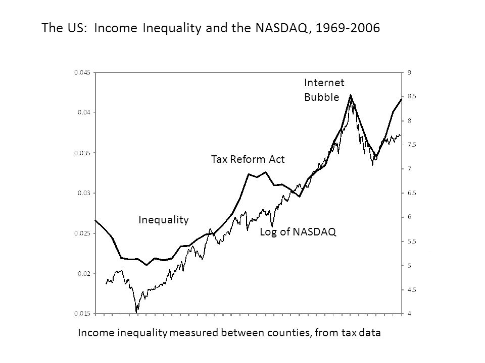 The US: Income Inequality and the NASDAQ, 1969-2006