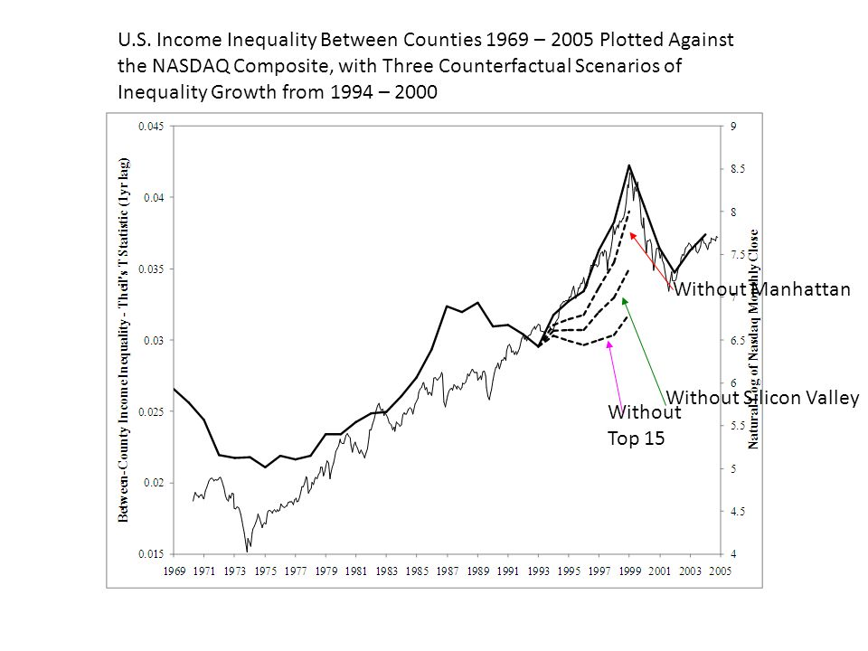 U.S. Income Inequality Between Counties 1969 – 2005 Plotted Against the NASDAQ Composite, with Three Counterfactual Scenarios of Inequality Growth from 1994 – 2000
