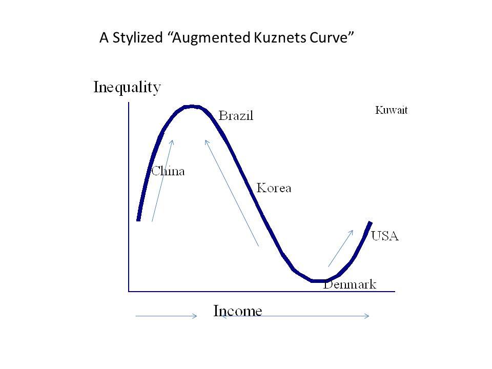A Stylized Augmented Kuznets Curve