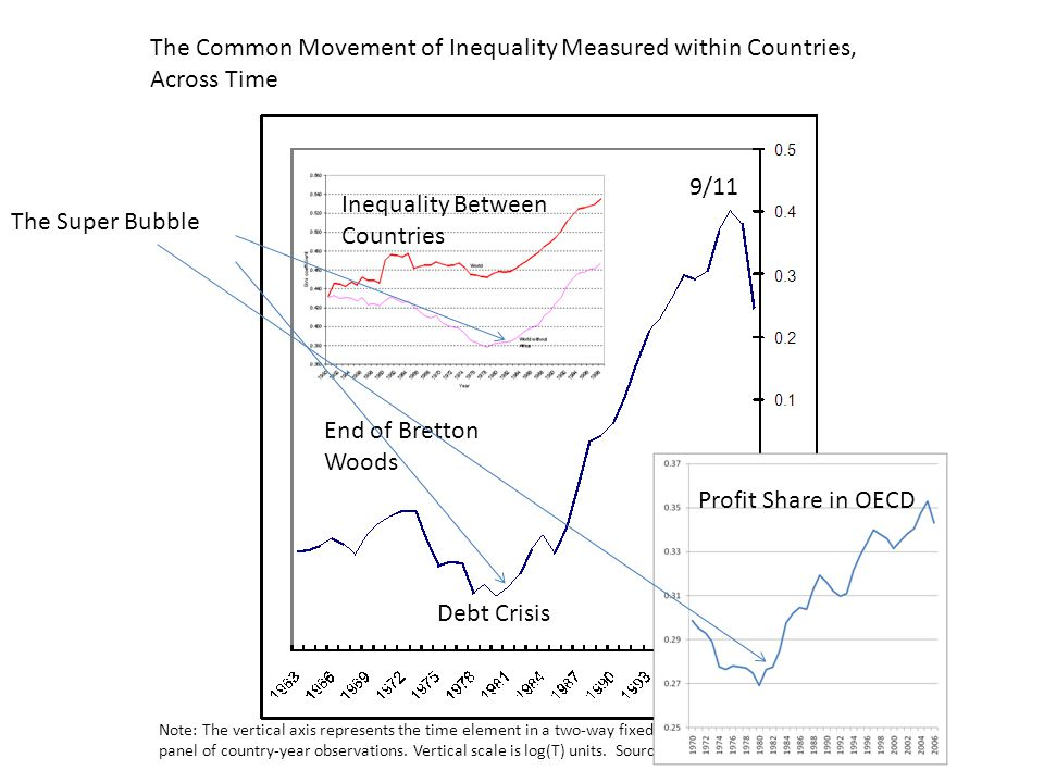 Inequality Between Countries The Super Bubble
