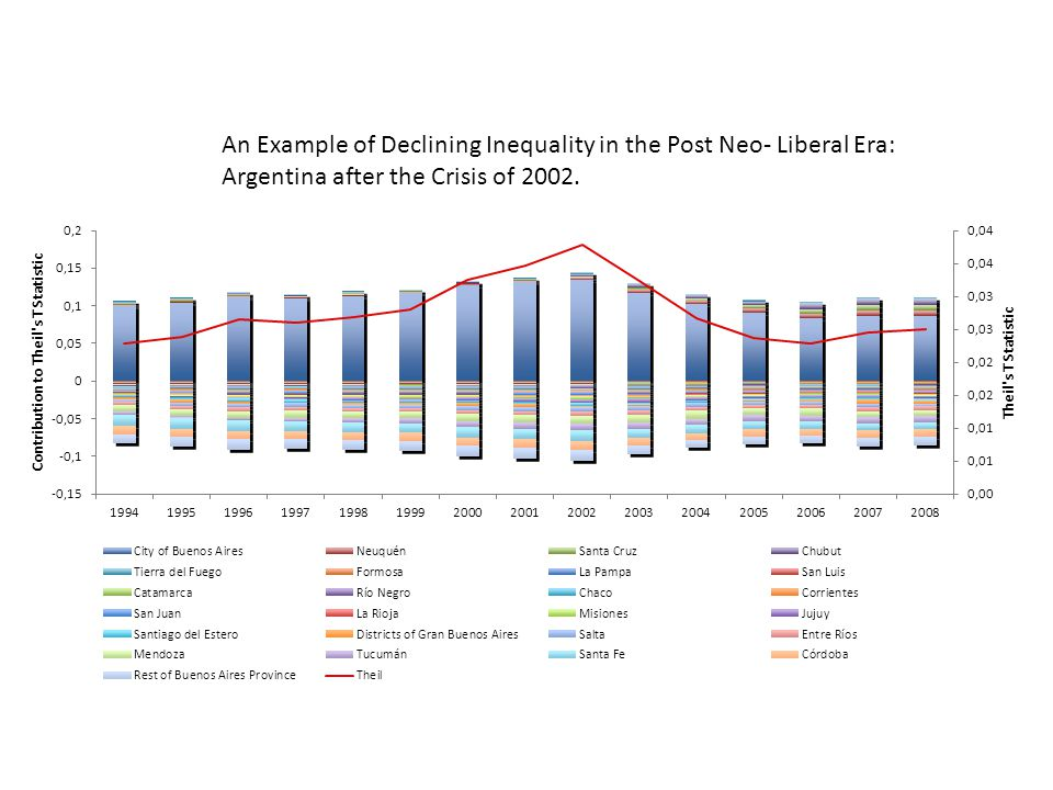 An Example of Declining Inequality in the Post Neo- Liberal Era: Argentina after the Crisis of 2002.